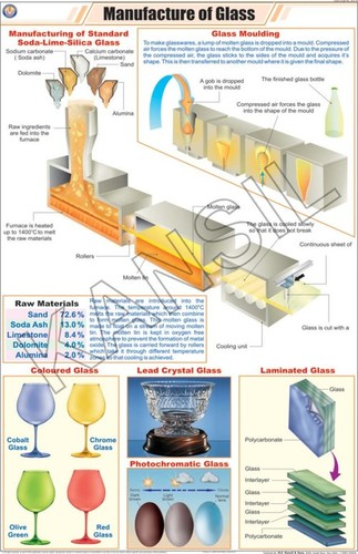 Manufacture of Glass Chart