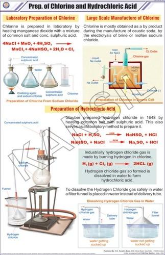 Prep. of Chlorine & Hydrochloric acid Chart