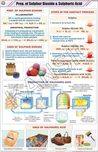 Prep. of Sulphur Dioxide & Sulphuric Acid Chart