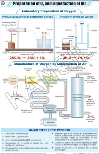Chemistry Charts