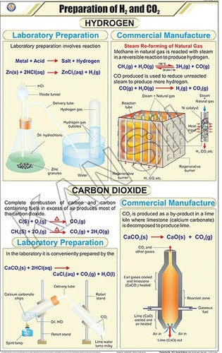 Prep. Of Hidrogen And Carbon Dioxide Chart