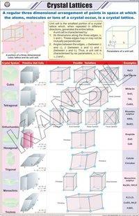Crystal Lattices Chart