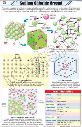 Sodium Chloride Crystal Chart