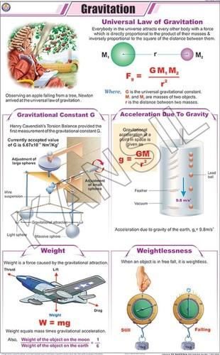 Gravitation Chart