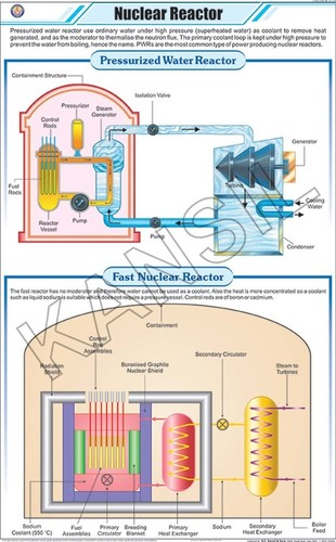 Nuclear Reactor Chart