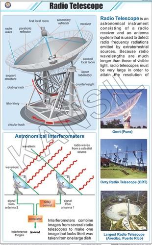Radio Telescope Chart