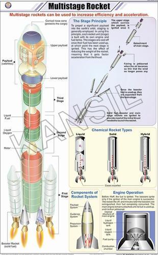 Multistage Rocket Chart
