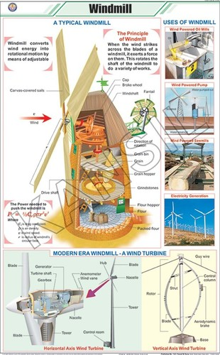 Wind Mill Chart