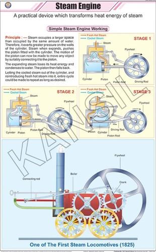 Steam Engine Chart
