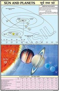 Sun & Planet Chart