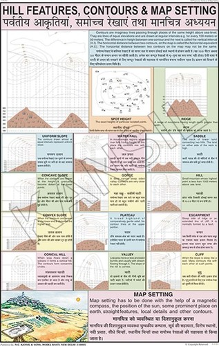 Hill Features, Contours & Map Setting Chart