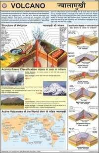 Volcano Chart