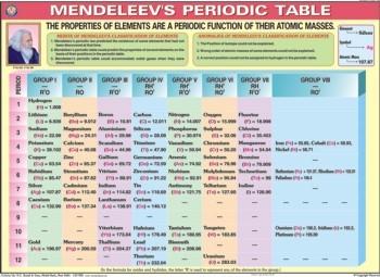 Chemistry Lab Display Charts