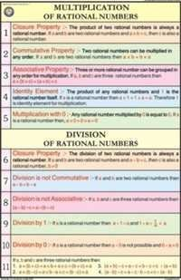Multiplication of rational numbers Chart