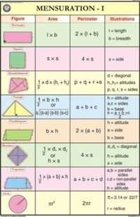 Mensuration-I For Mathematics Chart