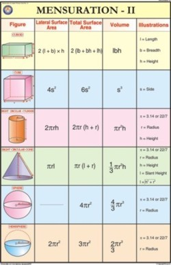 Mensuration - II For Mathematics Chart