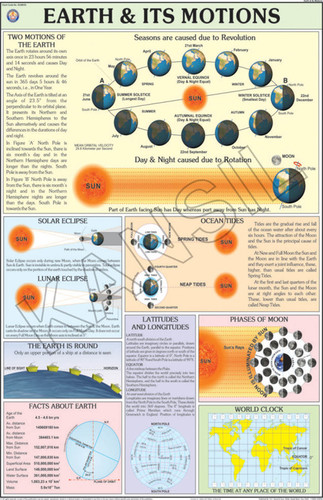Earth & Its Motions Chart