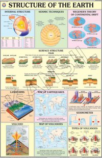 Structure of the Earth Chart