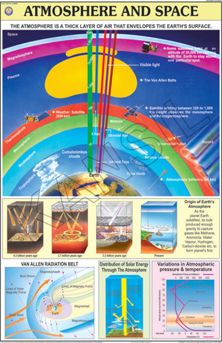 Atmosphere & Space Chart