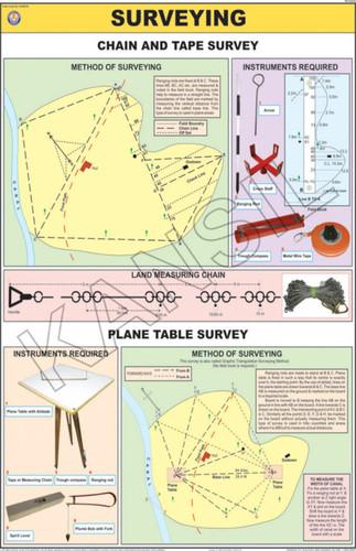 Surveying Chart