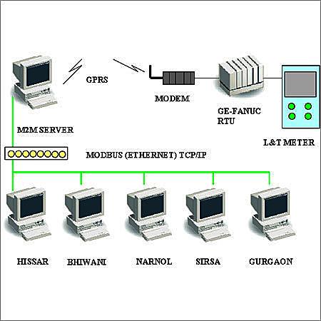 Remote Monitoring Scada System