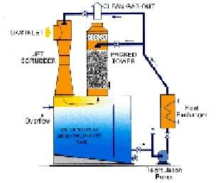 Gas Scrubbing System