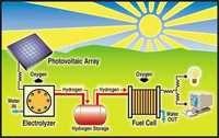 Renewable Energy Turnkey Projects