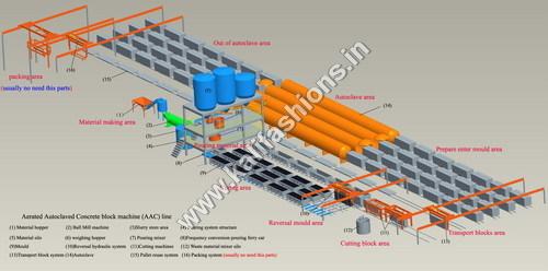 AAC Block Making Plant Machines