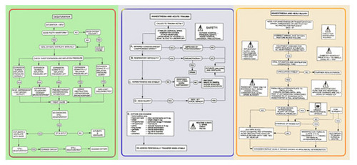 Anaesthesia Charts