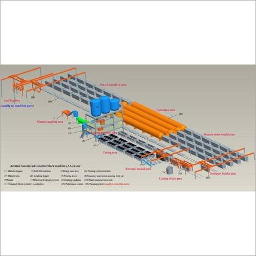 Autoclaved Aerated Concrete  Blocks Line