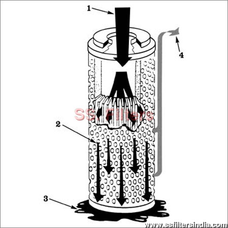 Coalescing Filter Cartridge