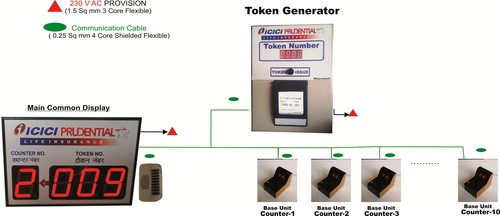 Q Management Token Display With Thermal Printer