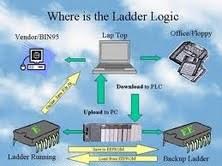 SCADA Based PLC Panel
