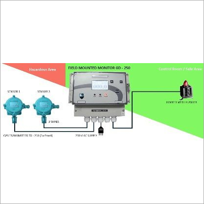 Hydro Carbon Gas Detector