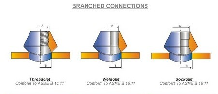 BRANCHED CONNECTIONS