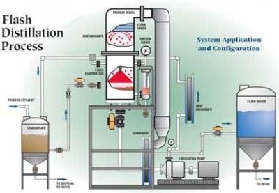 Zero Liquid Waste Discharge Unit