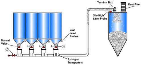 Ash Conveyor Systems