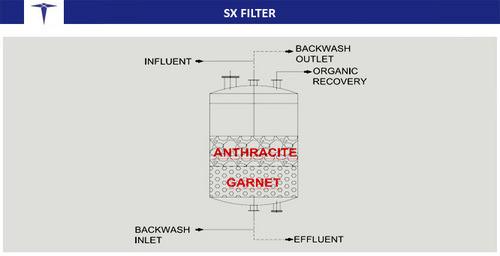 SX Filter