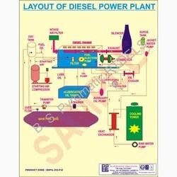Power Plant Chart