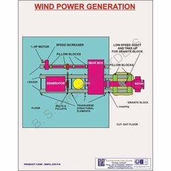 Wind Power Generator Wall Charts