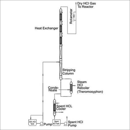 Dry Hcl Gas Generator Plant