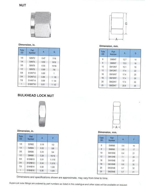 Bulkhead Lock Nut