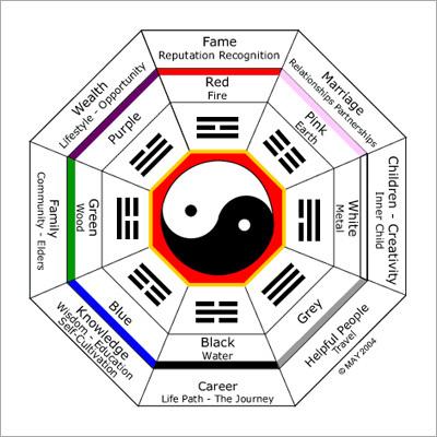 Bagua Feng Shui Colors