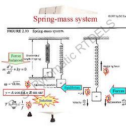 Dynamics, Machine Design Lab and DOM Lab.