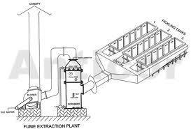 Fume Scrubbing Systems