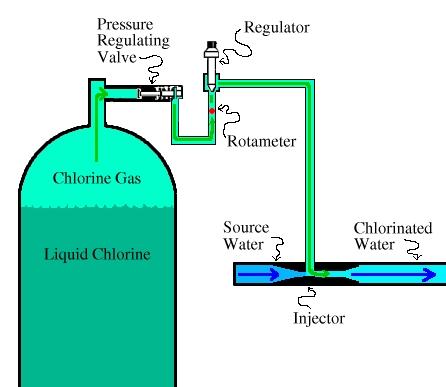 Chlorination Equipment