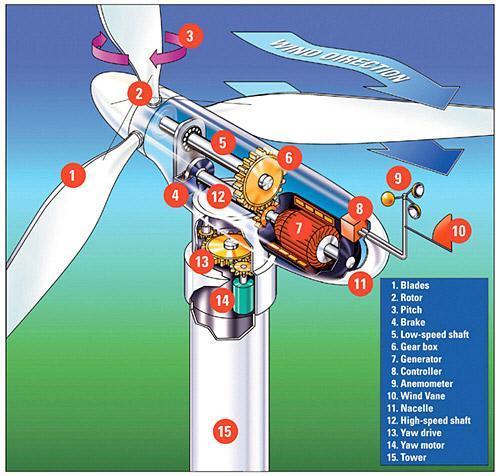 Wind Power machine