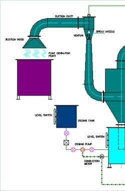 Technical Flow Diagram for Scrubbers