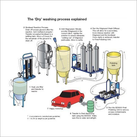 Biodiesel Plant Systems