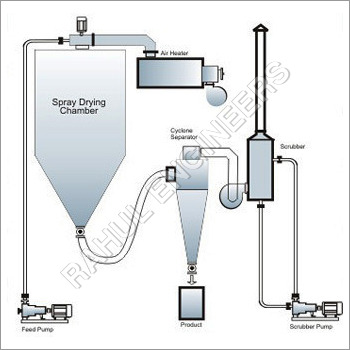 Spray Drying Systems